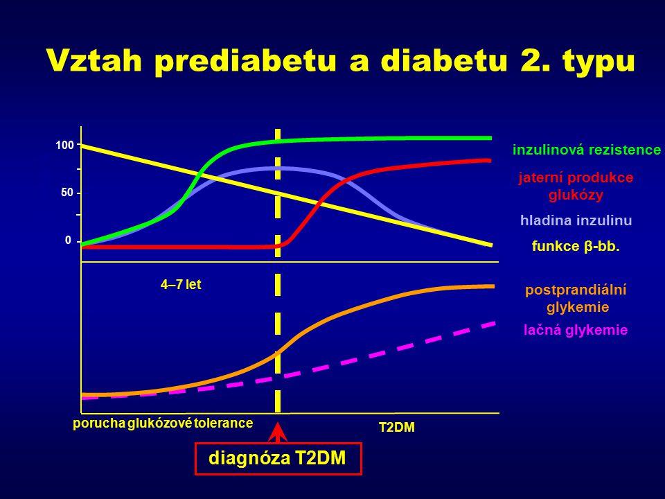 Vztah prediabetu a diabetu 2. typu