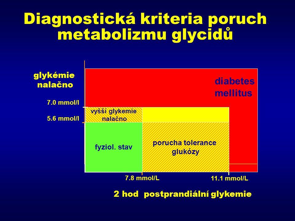 Diagnostická kriteria poruch metabolizmu glycidů