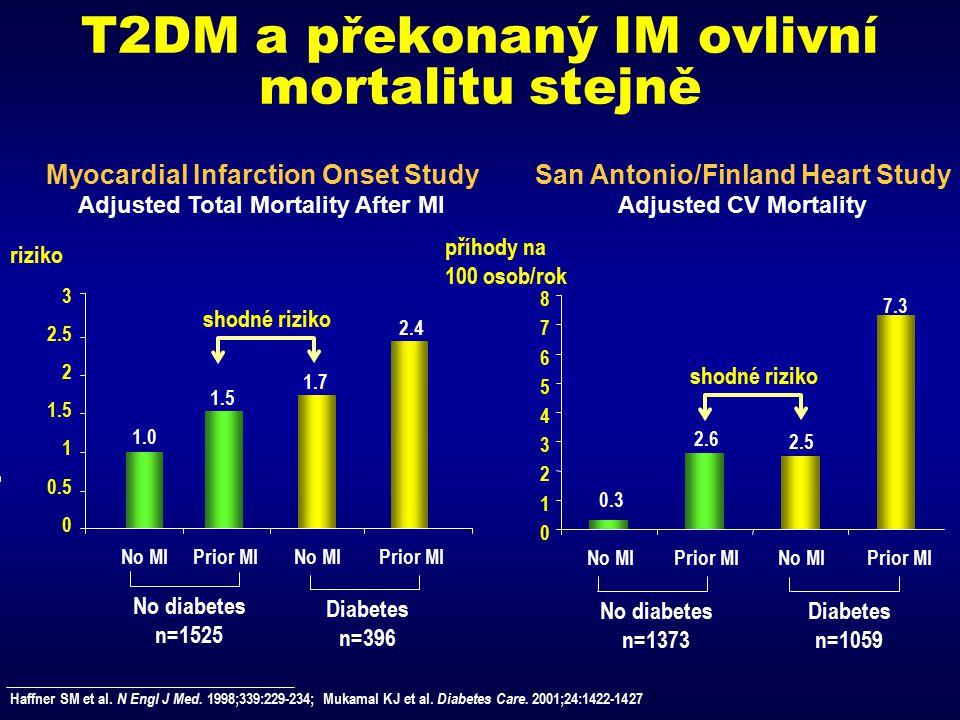 T2DM a překonaný IM ovlivní mortalitu stejně
