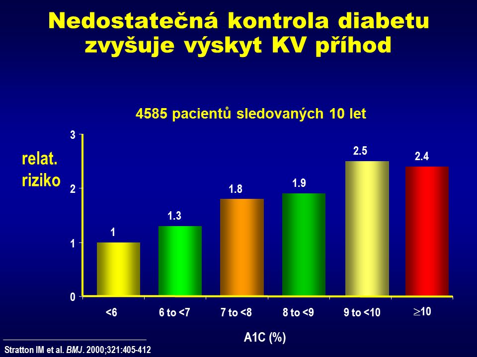 Nedostatečná kontrola diabetu zvyšuje výskyt KV příhod