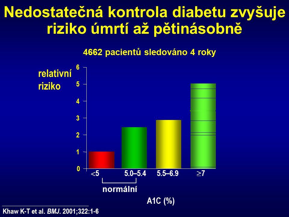 Nedostatečná kontrola diabetu zvyšuje riziko úmrtí až pětinásobně