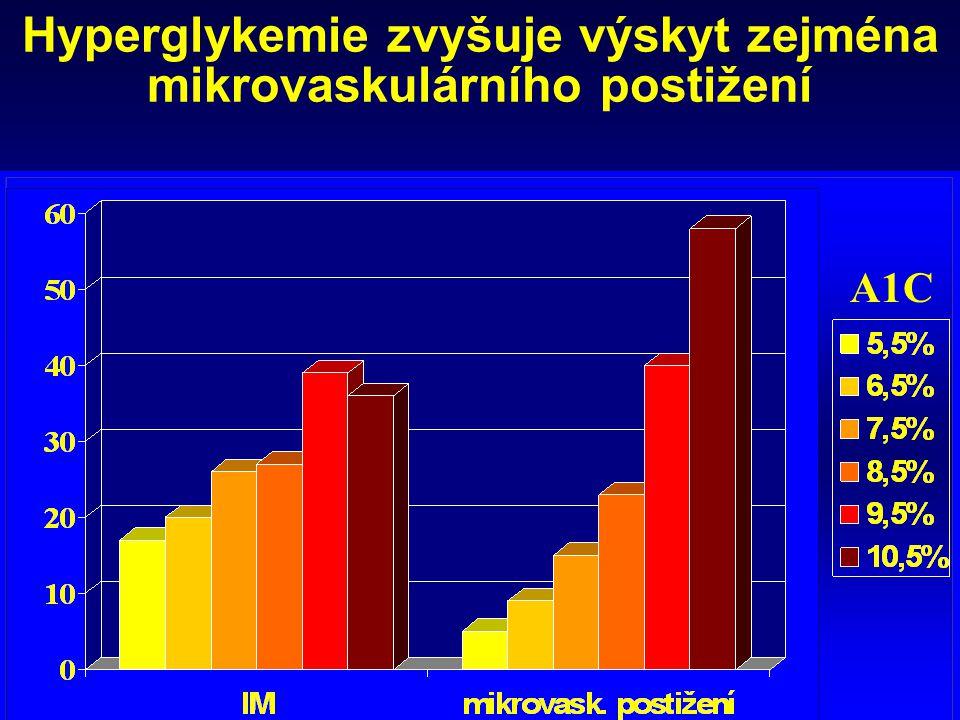 Hyperglykemie zvyšuje výskyt zejména mikrovaskulárního postižení