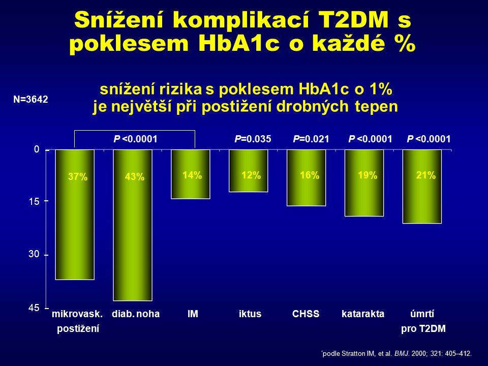 Snížení komplikací T2DM s poklesem HbA1c o každé %