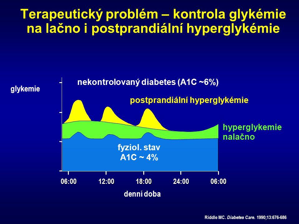 nekontrolovaný diabetes (A1C ~6%) postprandiální hyperglykémie