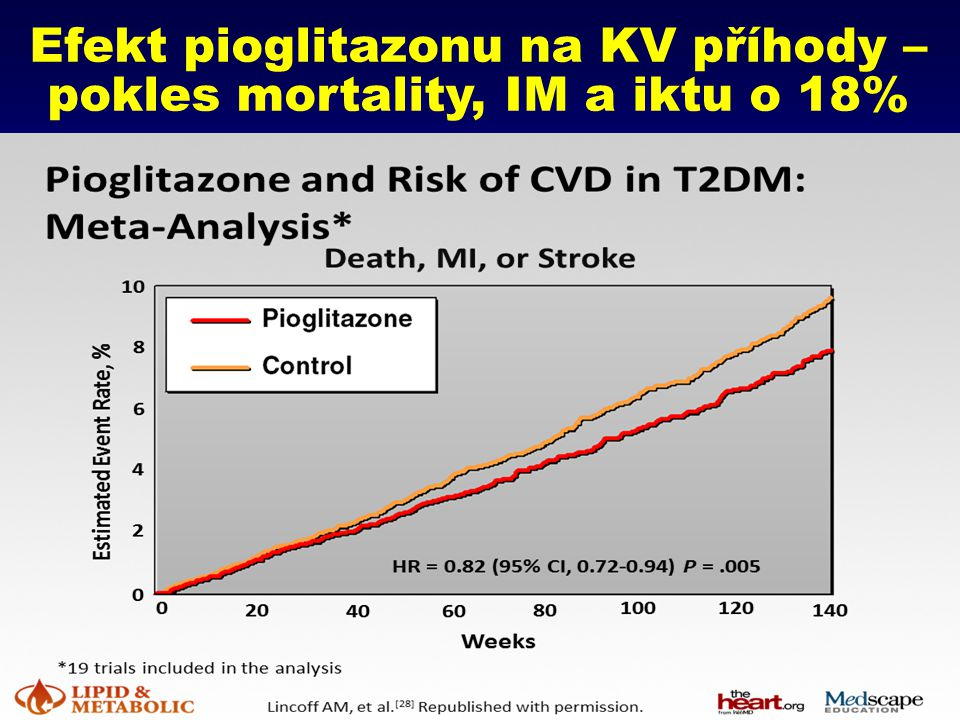 Efekt pioglitazonu na KV příhody – pokles mortality, IM a iktu o 18%