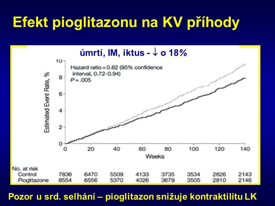 Efekt pioglitazonu na KV příhody