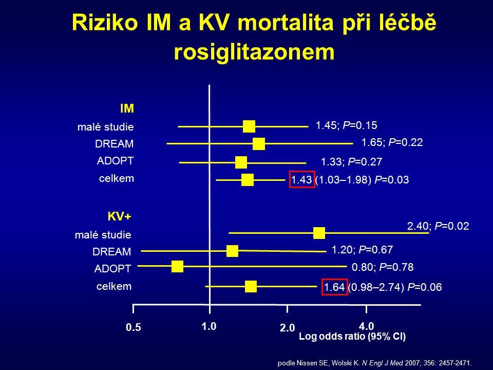Riziko IM a KV mortalita při léčbě rosiglitazonem