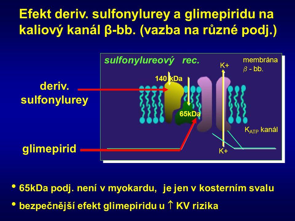 Efekt deriv. sulfonylurey a glimepiridu na kaliový kanál β-bb