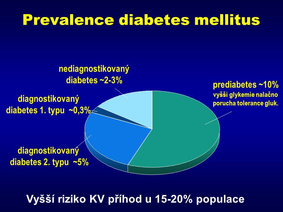 Prevalence diabetes mellitus