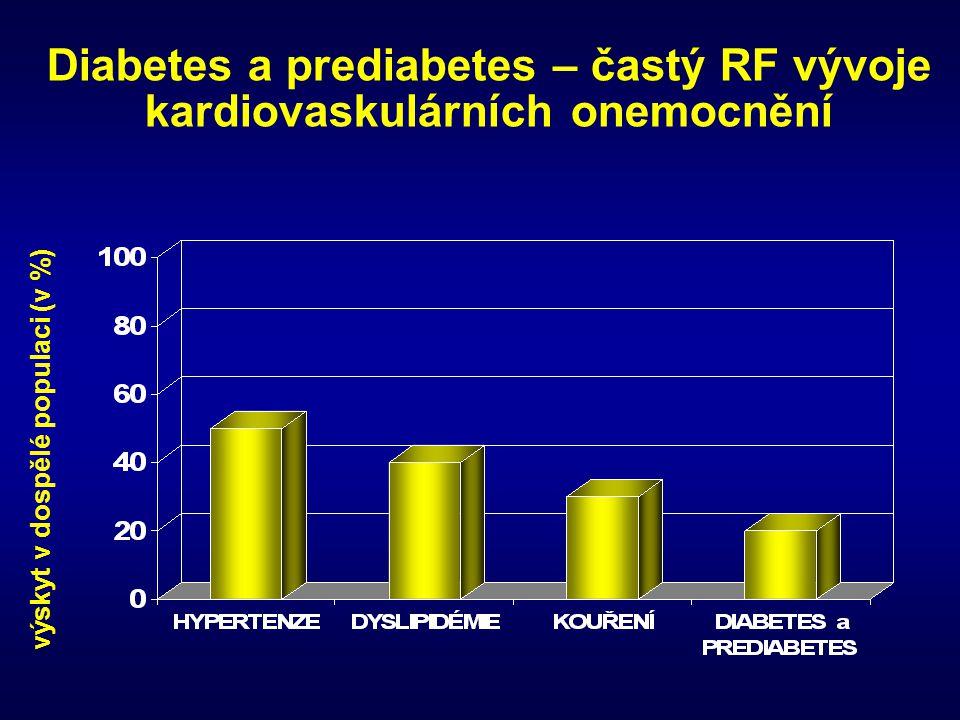 Diabetes a prediabetes – častý RF vývoje kardiovaskulárních onemocnění