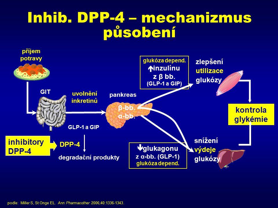 Inhib. DPP-4 – mechanizmus působení