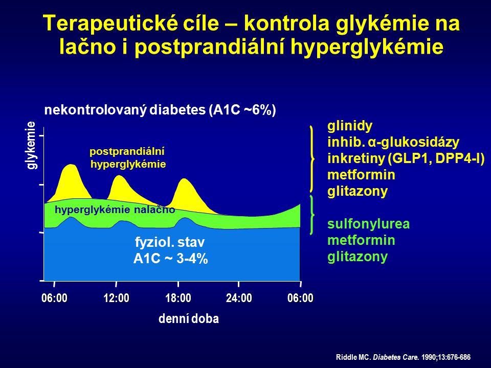 nekontrolovaný diabetes (A1C ~6%)
