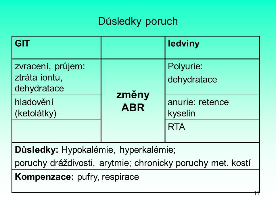 Důsledky poruch změny ABR GIT ledviny