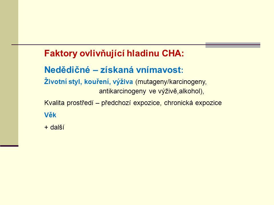 Faktory ovlivňující hladinu CHA: Nedědičné – získaná vnímavost:
