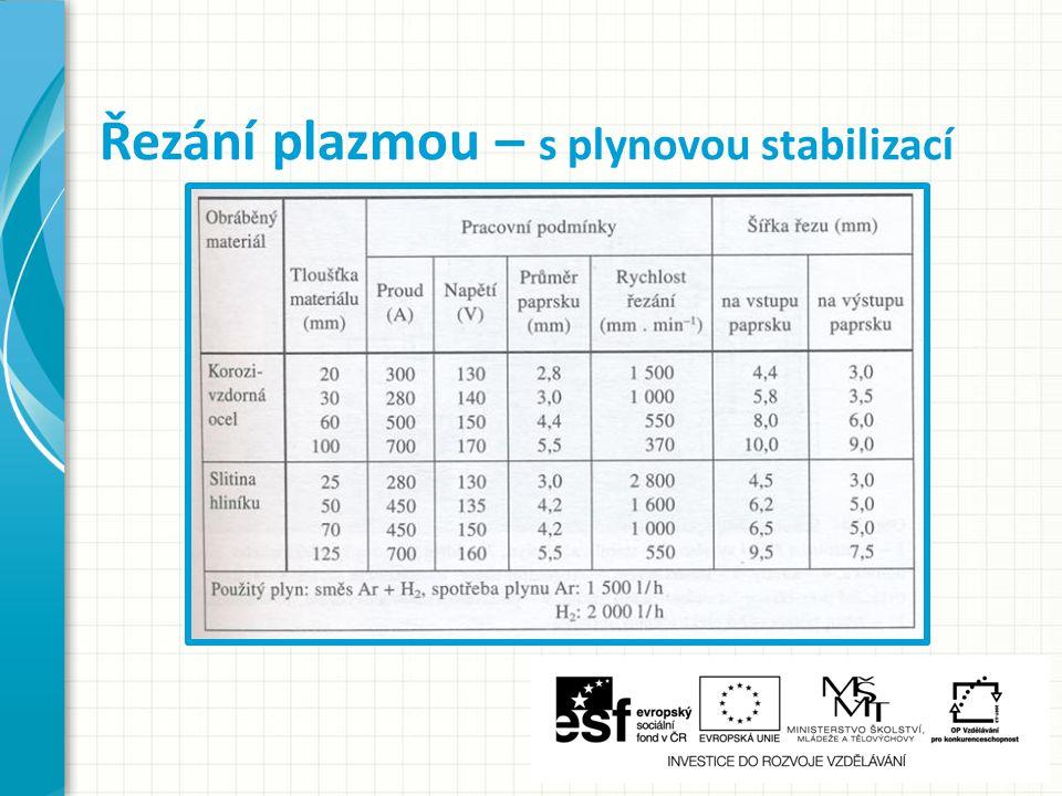 Řezání plazmou – s plynovou stabilizací