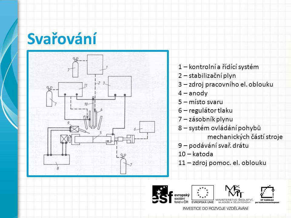 Svařování 1 – kontrolní a řídící systém 2 – stabilizační plyn