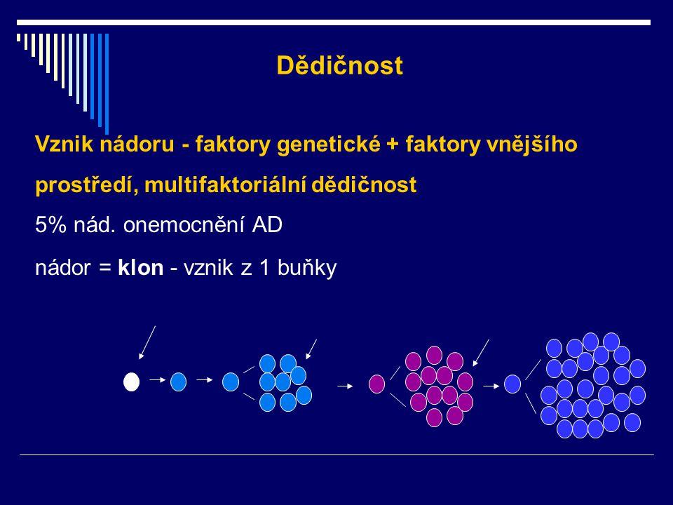Dědičnost Vznik nádoru - faktory genetické + faktory vnějšího prostředí, multifaktoriální dědičnost.