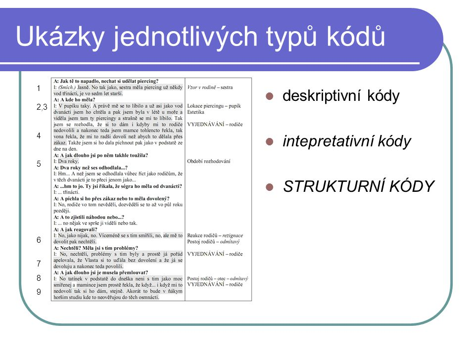 Ukázky jednotlivých typů kódů