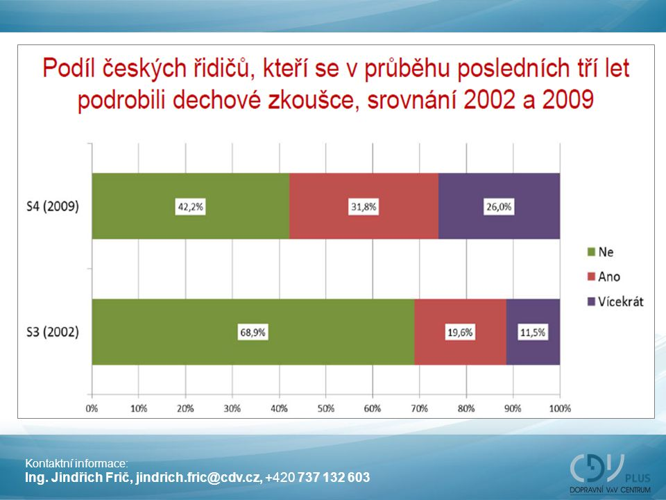 Ing. Jindřich Frič, jindrich.fric@cdv.cz, +420 737 132 603