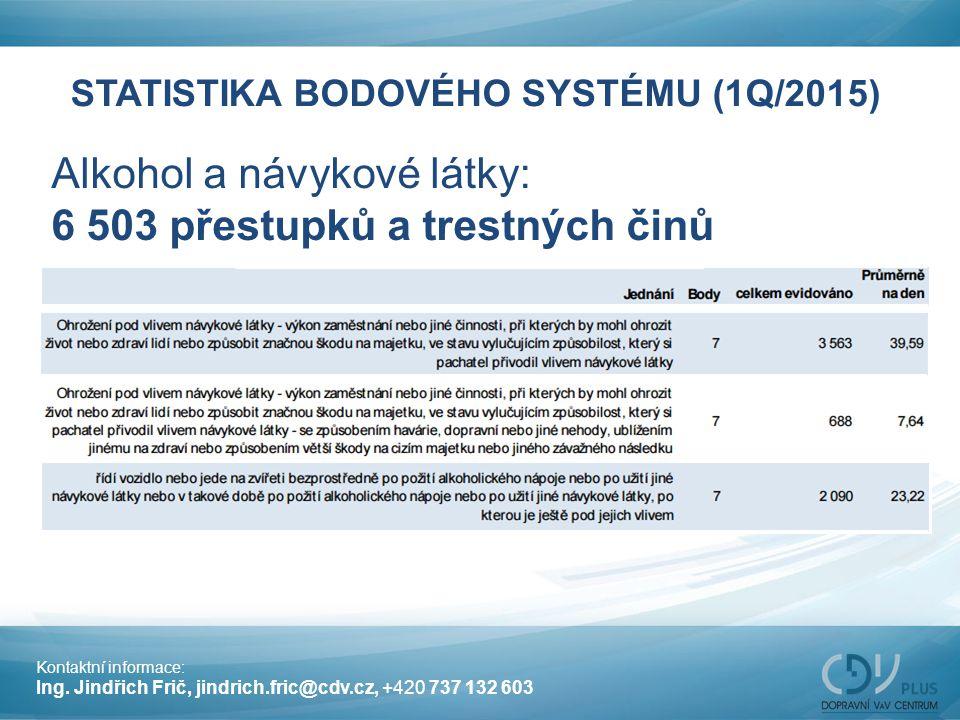 STATISTIKA BODOVÉHO SYSTÉMU (1Q/2015)