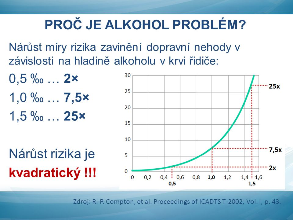 PROČ JE ALKOHOL PROBLÉM