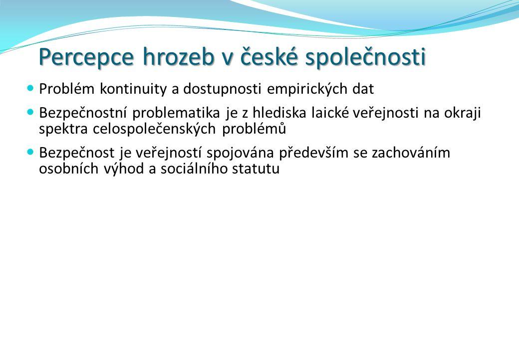 Percepce hrozeb v české společnosti