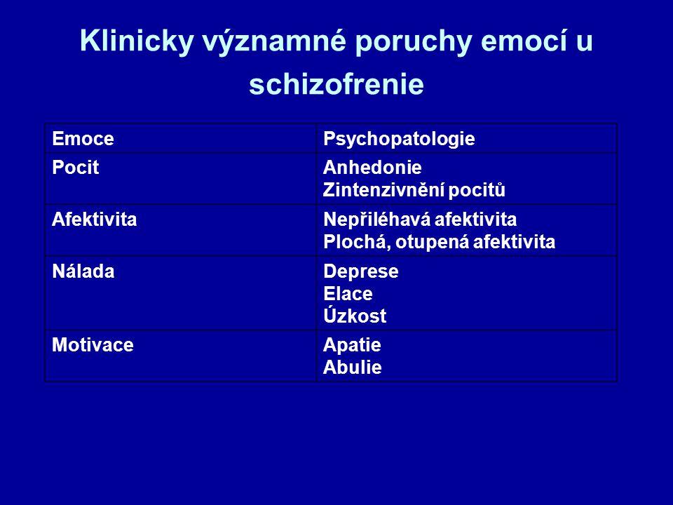 Klinicky významné poruchy emocí u schizofrenie