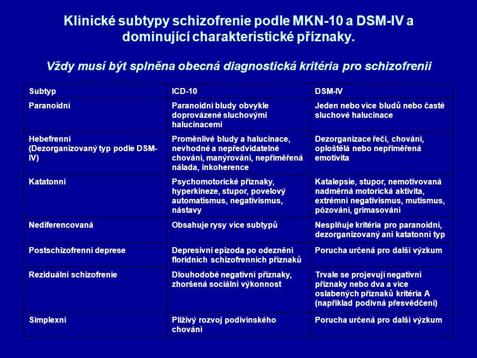 Klinické subtypy schizofrenie podle MKN-10 a DSM-IV a dominující charakteristické příznaky. Vždy musí být splněna obecná diagnostická kritéria pro schizofrenii