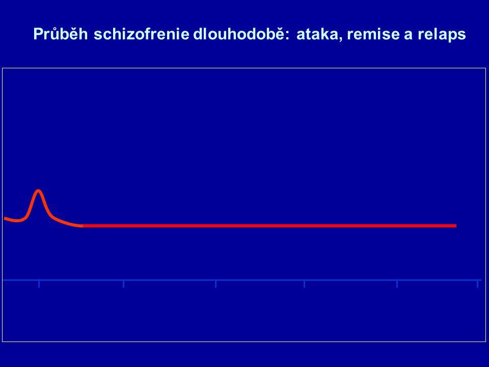 Průběh schizofrenie dlouhodobě: ataka, remise a relaps