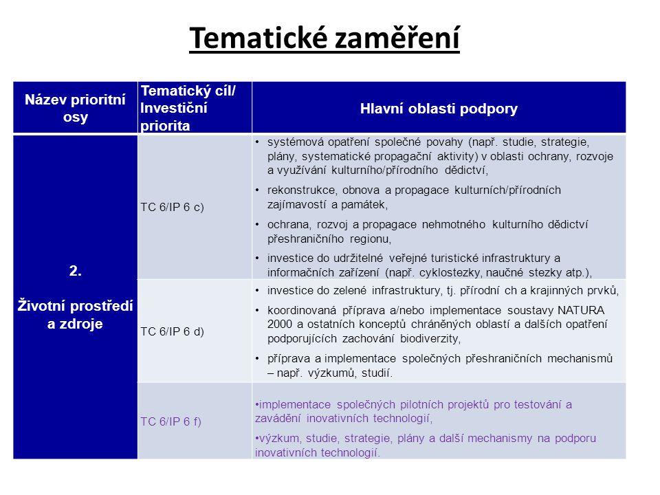 Hlavní oblasti podpory Životní prostředí a zdroje