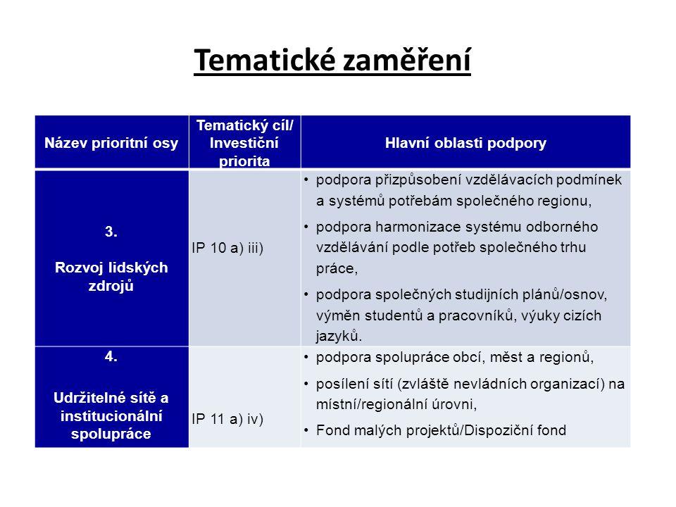 Tematické zaměření Název prioritní osy Tematický cíl/