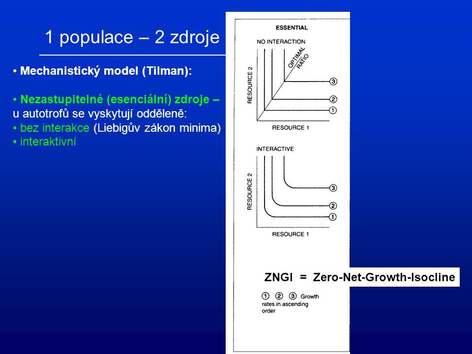 1 populace – 2 zdroje Mechanistický model (Tilman):