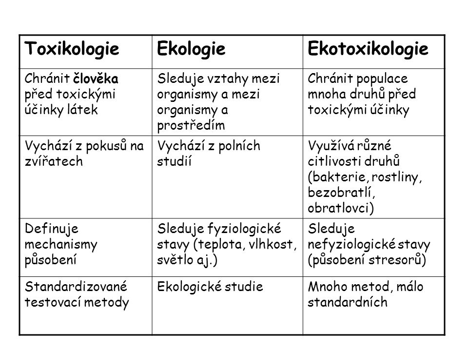 Toxikologie Ekologie Ekotoxikologie