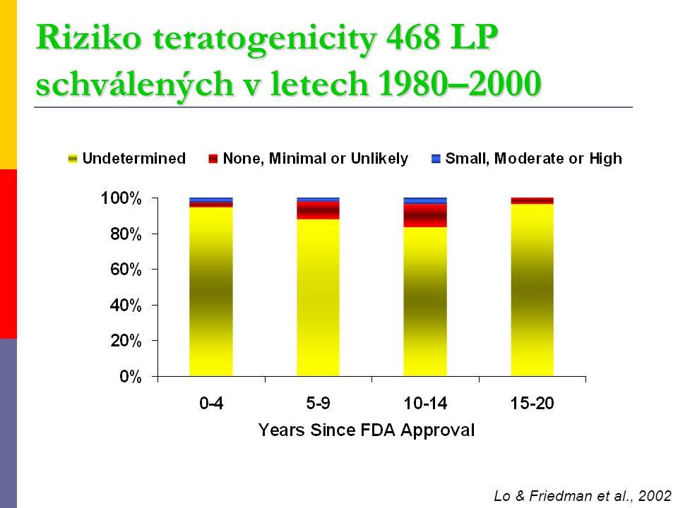 Riziko teratogenicity 468 LP schválených v letech 1980–2000