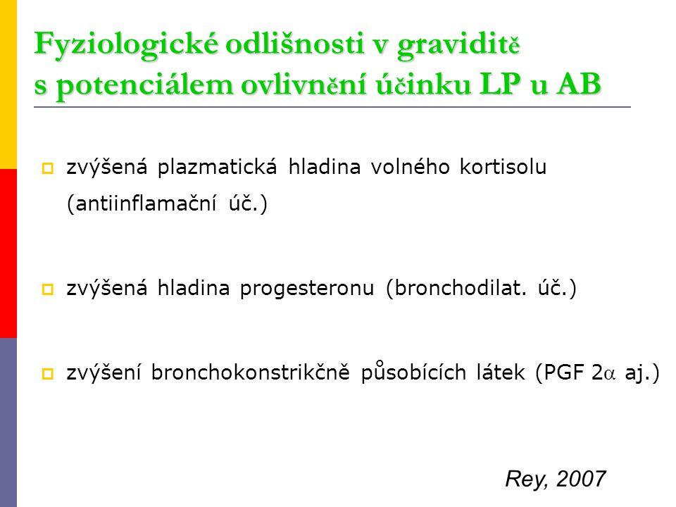 Fyziologické odlišnosti v graviditě s potenciálem ovlivnění účinku LP u AB