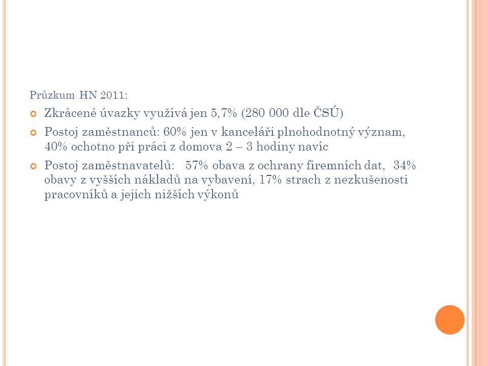 Zkrácené úvazky využívá jen 5,7% (280 000 dle ČSÚ)