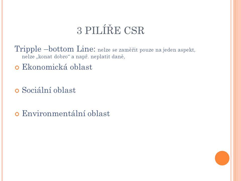 """3 PILÍŘE CSR Tripple –bottom Line: nelze se zaměřit pouze na jeden aspekt, nelze """"konat dobro a např. neplatit daně,"""