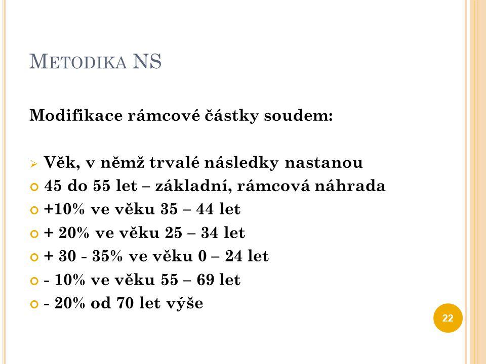 Metodika NS Modifikace rámcové částky soudem: