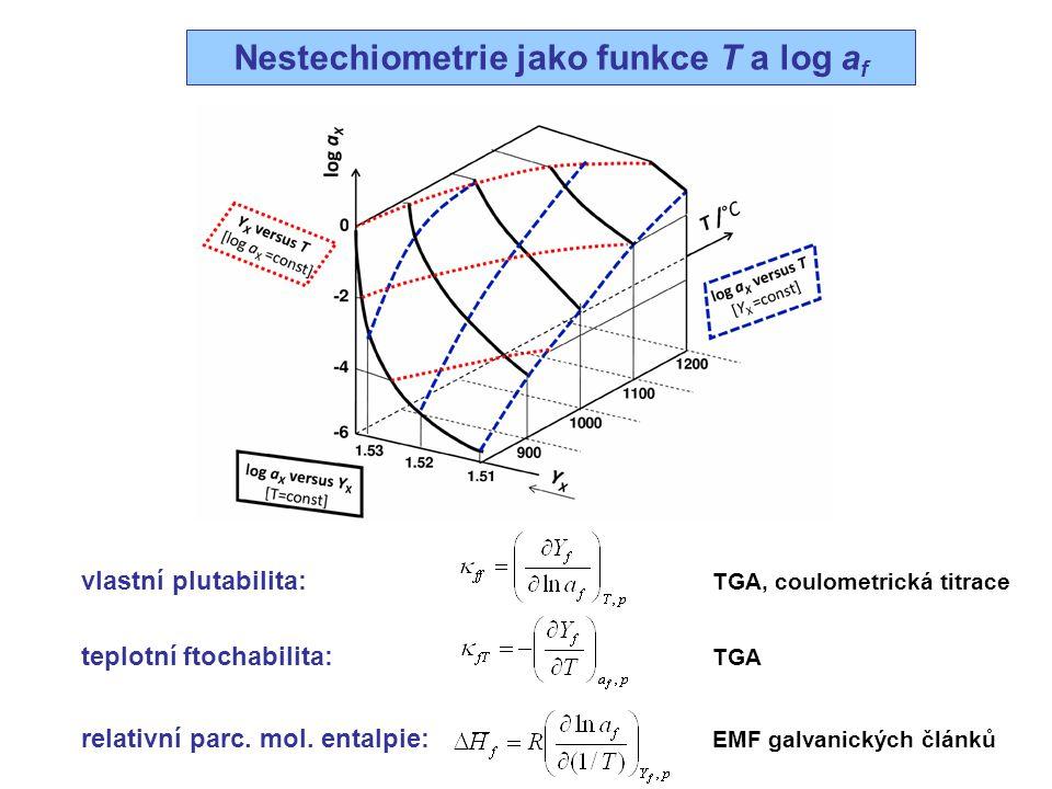 Nestechiometrie jako funkce T a log af