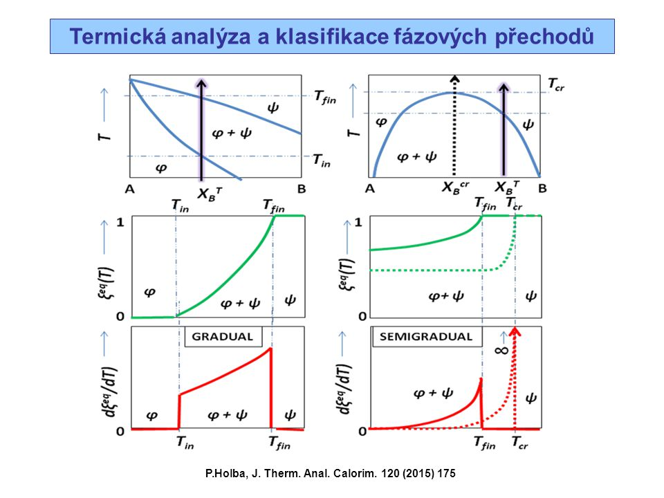 Termická analýza a klasifikace fázových přechodů