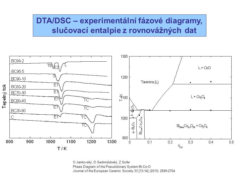 DTA/DSC – experimentální fázové diagramy, slučovací entalpie z rovnovážných dat