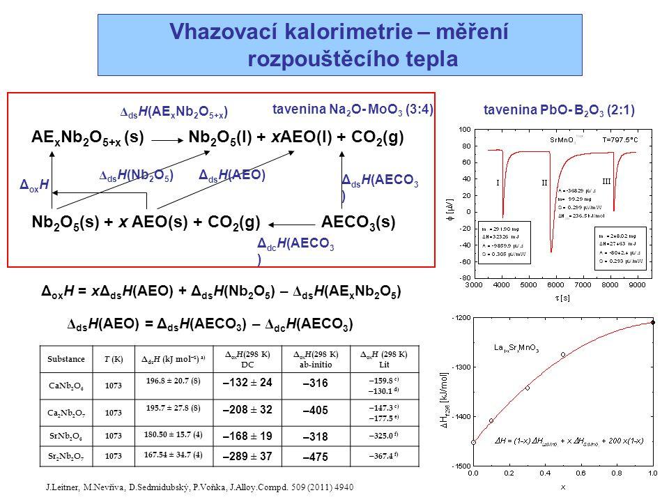 Vhazovací kalorimetrie – měření rozpouštěcího tepla