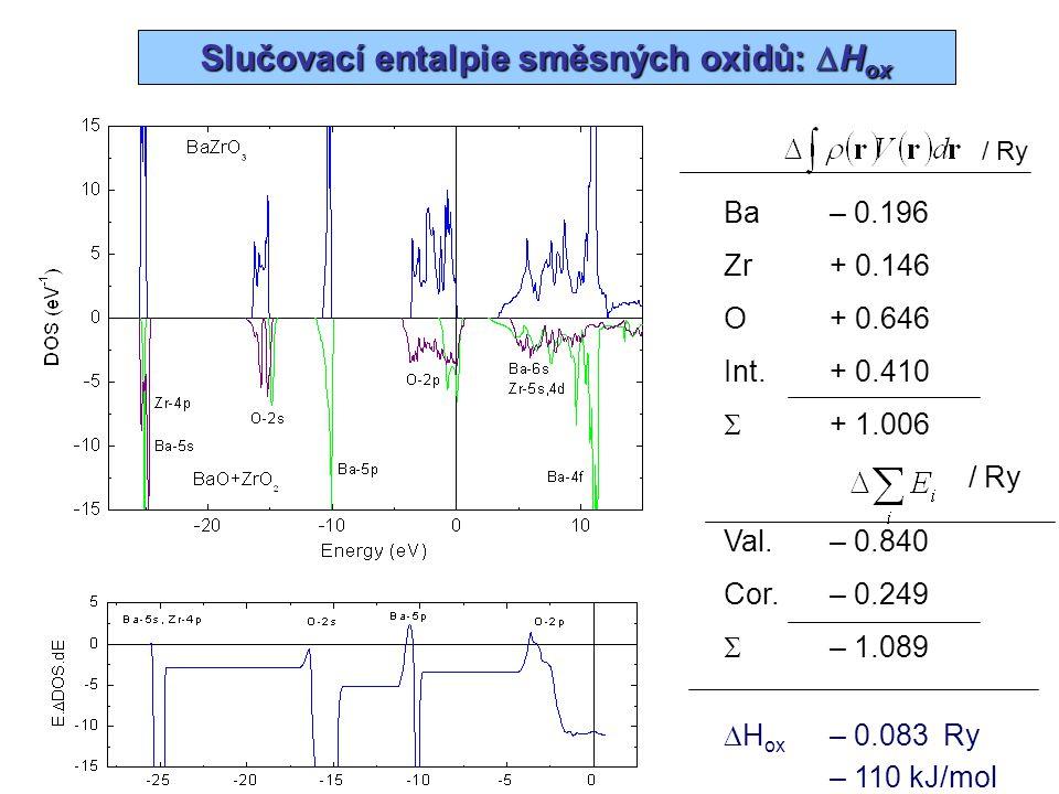 Slučovací entalpie směsných oxidů: DHox