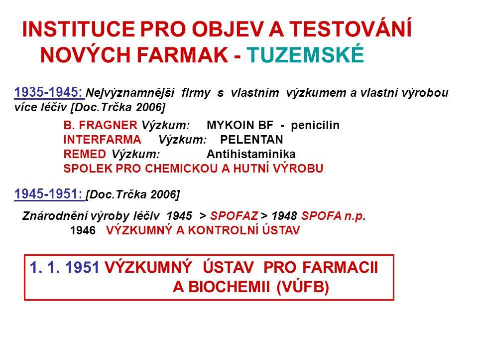 INSTITUCE PRO OBJEV A TESTOVÁNÍ NOVÝCH FARMAK - TUZEMSKÉ
