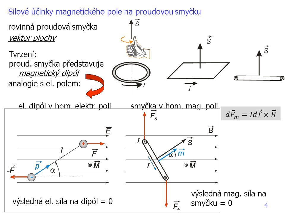 Silové účinky magnetického pole na proudovou smyčku
