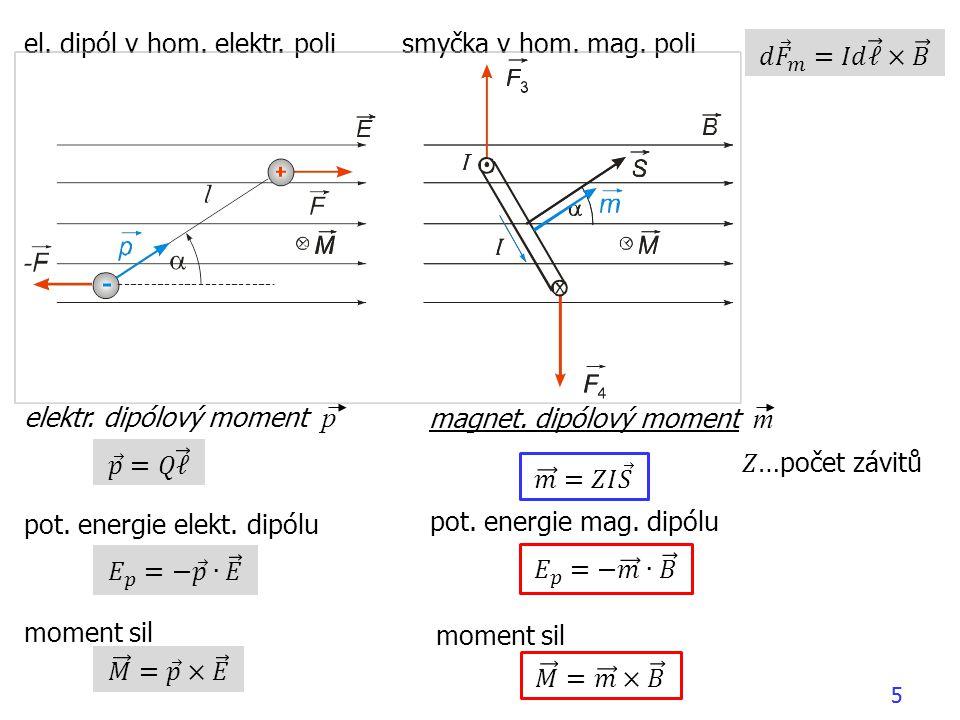 el. dipól v hom. elektr. poli smyčka v hom. mag. poli 𝑑 𝐹 𝑚 =𝐼𝑑 ℓ × 𝐵