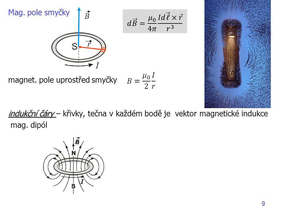 magnet. pole uprostřed smyčky