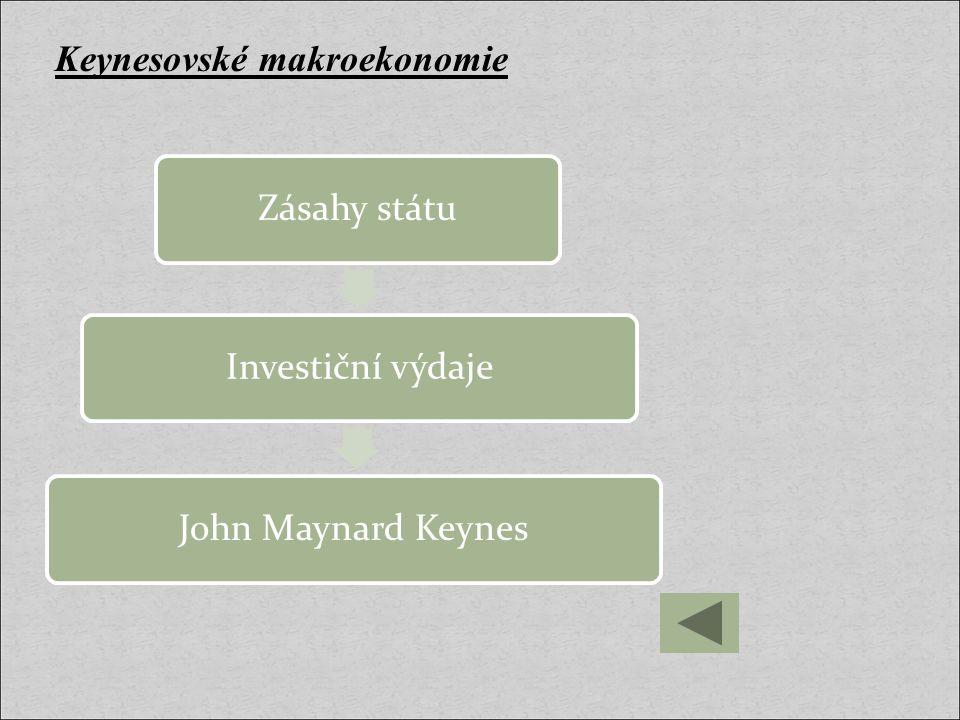 Keynesovské makroekonomie