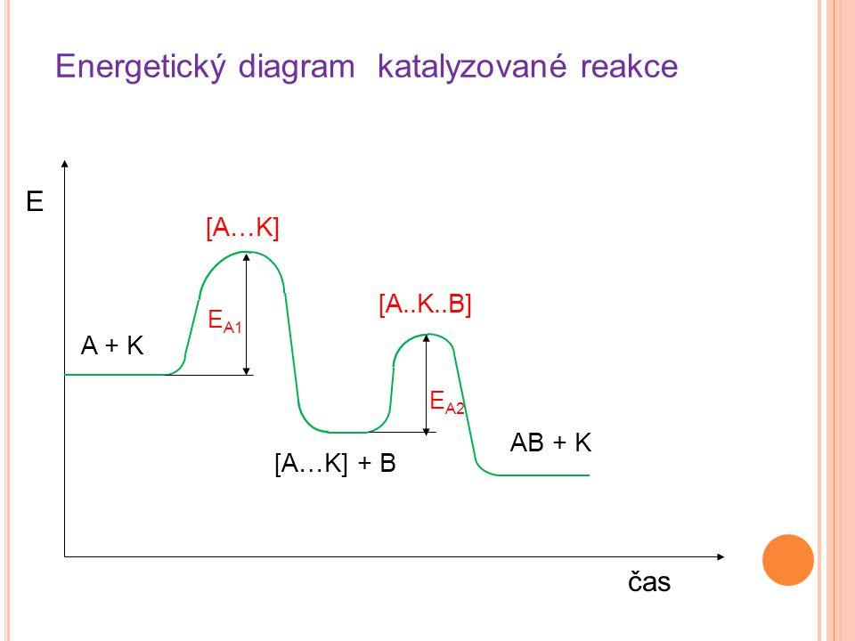 Energetický diagram katalyzované reakce
