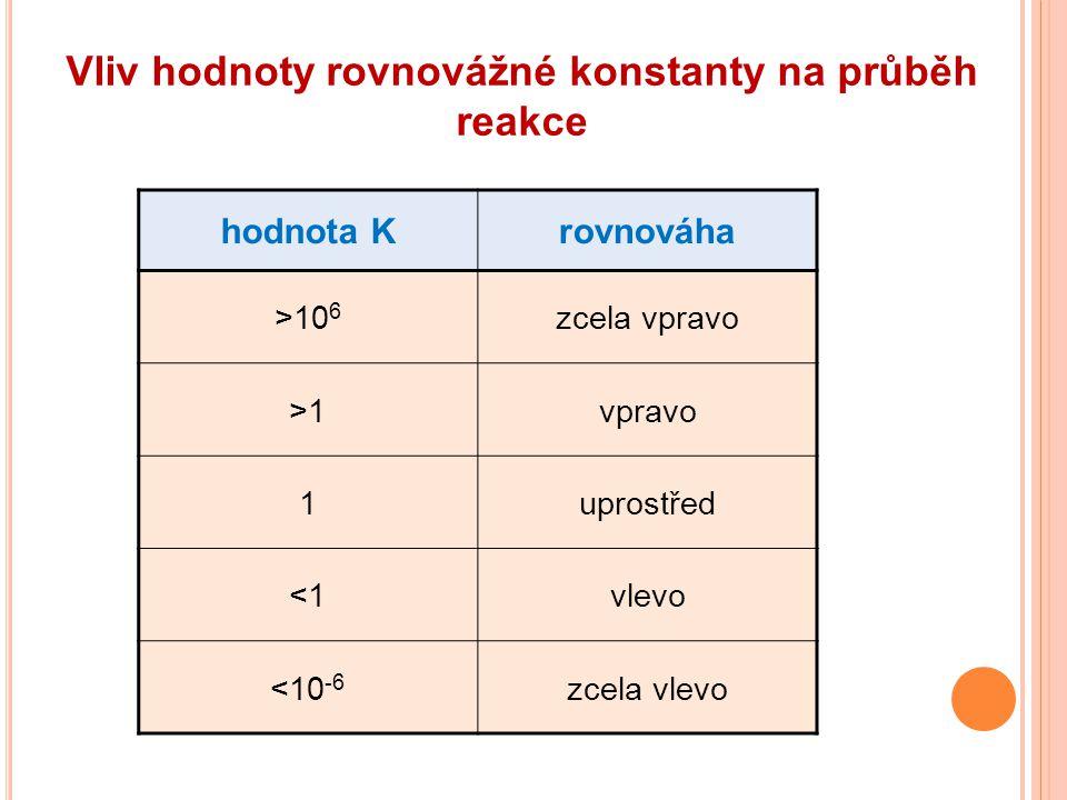 Vliv hodnoty rovnovážné konstanty na průběh reakce